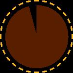96% Pie Chart