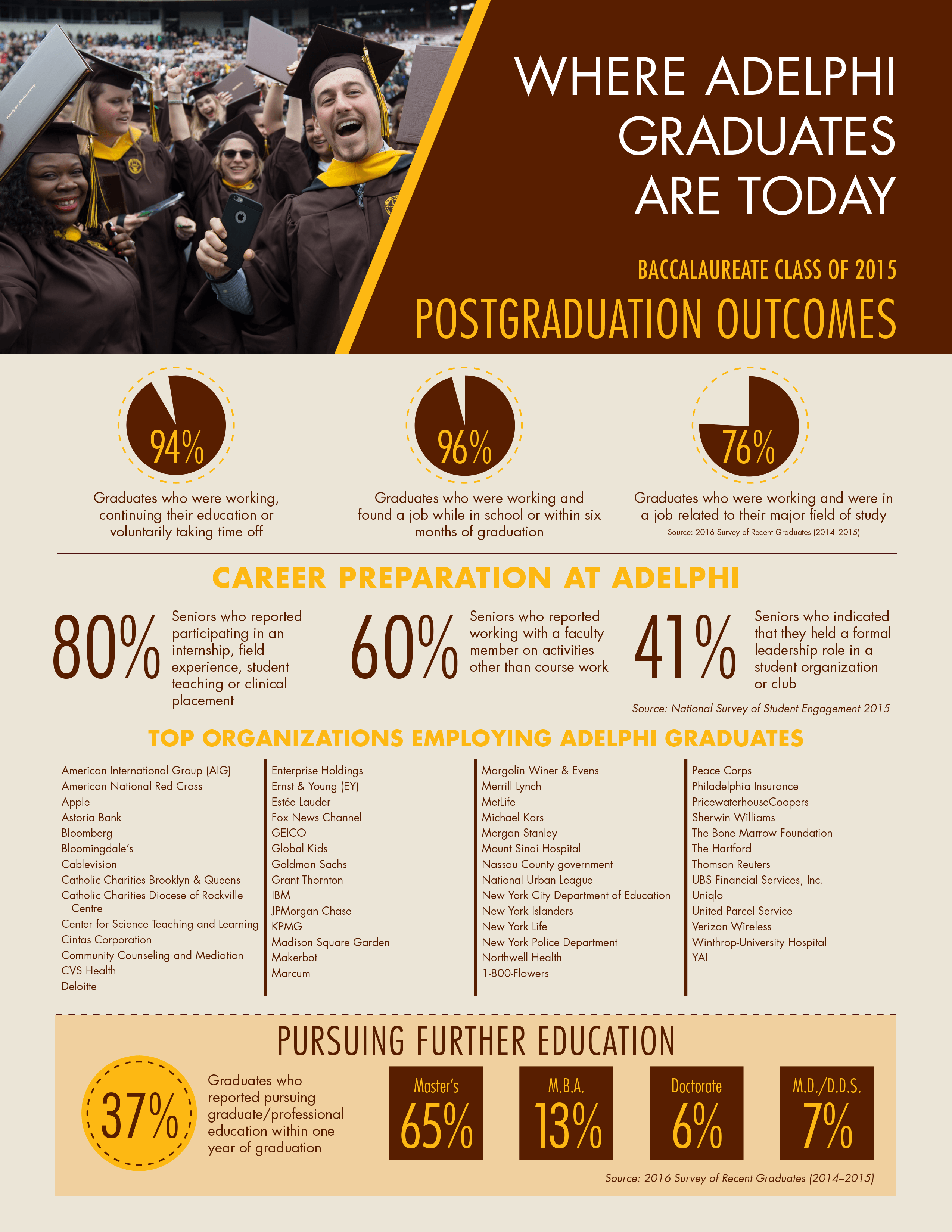 2016 Graduate Outcomes Survey
