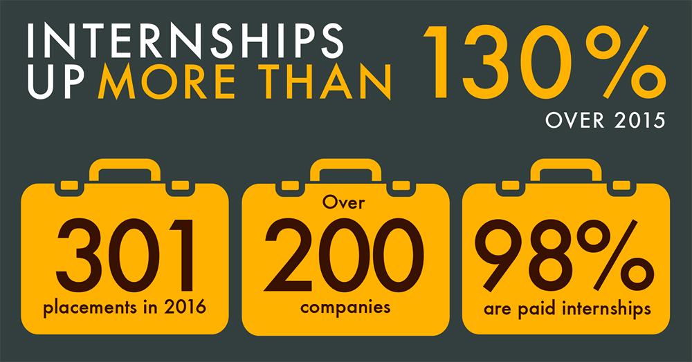 Business Internship Infographic