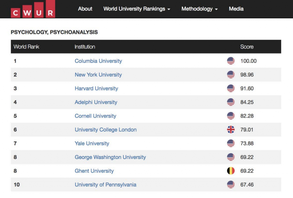 2017 Rankings by Subject, Center for World University Ranking Psychology Derner