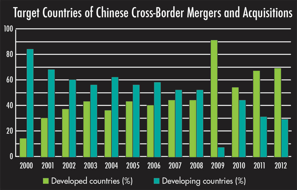 Target Countries of Chinese Cross-Border Mergers and Acquisitions