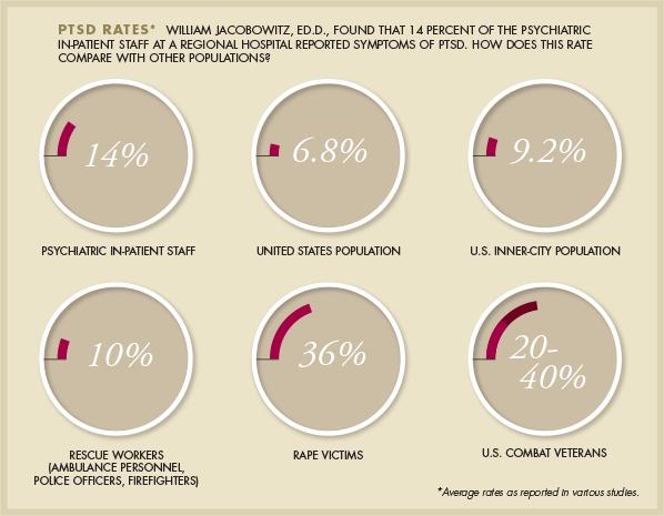 PTSD rates